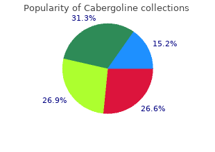 buy cabergoline 0.25mg cheap