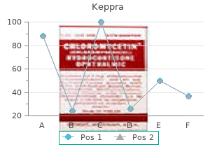 purchase keppra 250mg with mastercard